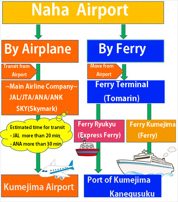 kume island transportation