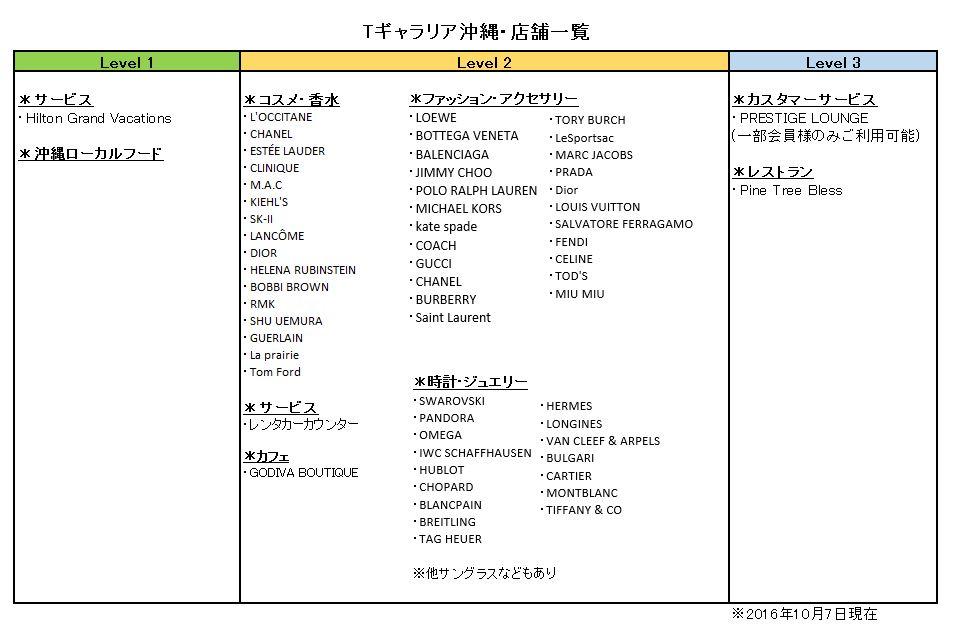 dfs-chart