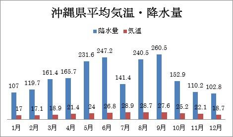 沖縄県平均気温・降水量