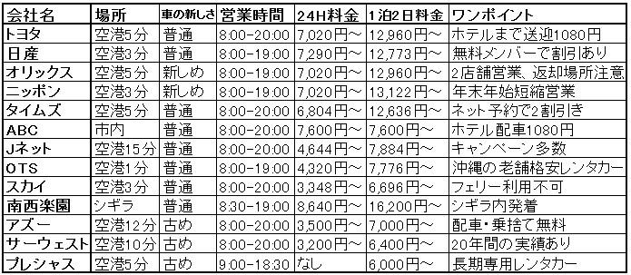 miyako-rent-a-car-comparison-table