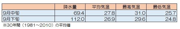 okinawa-temperature-data-1