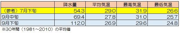 okinawa-temperature-data-2