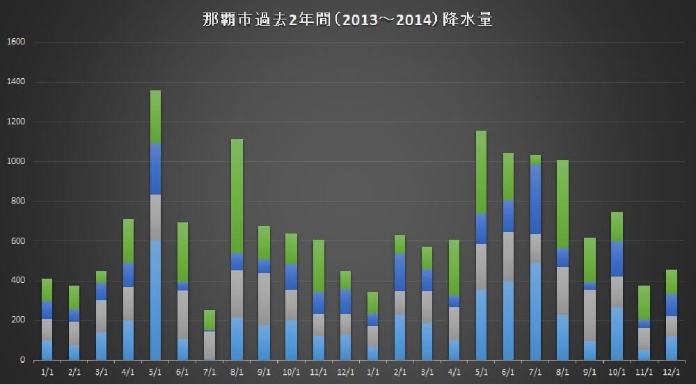 okinawa-tsuyu-graph-image1