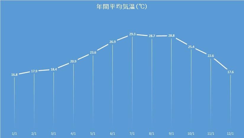 okinawa-tsuyu-graph-image2