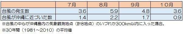 okinawa-tyhoon-data-7to10