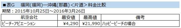 沖縄LCC料金比較表