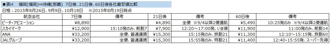 沖縄LCC料金比較
