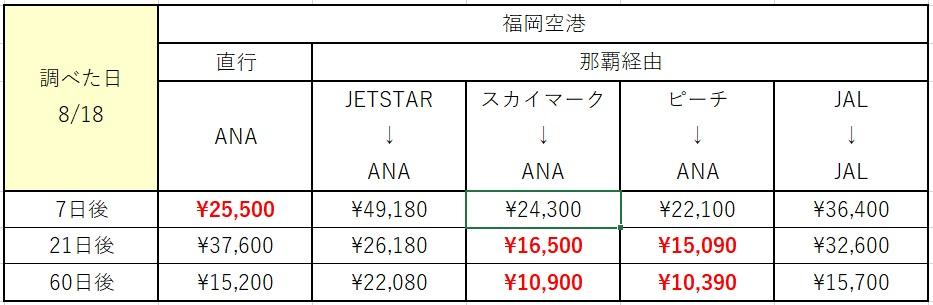 福岡~石垣料金比較表