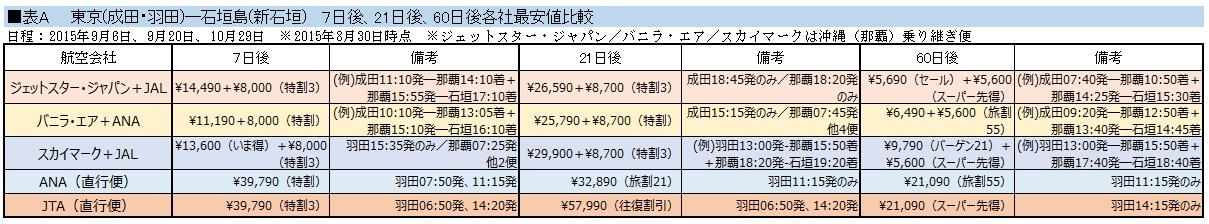東京~石垣料金比較表