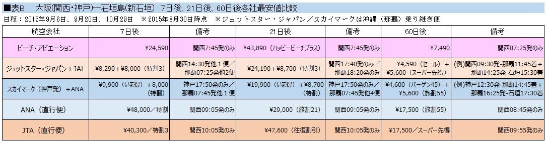 関空~石垣料金比較表