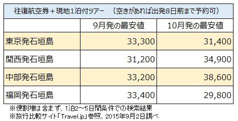 石垣島ツアー比較