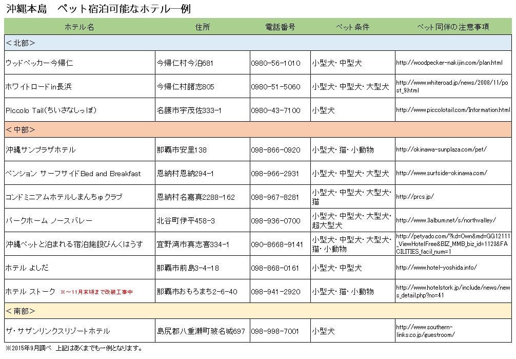 沖縄でペットと泊まれるお宿一覧表