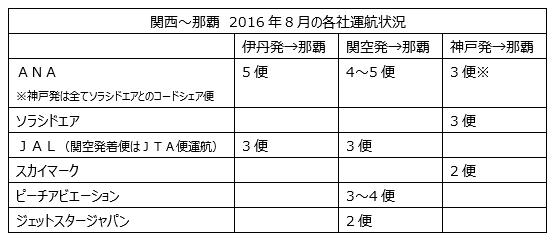 関西発沖縄旅行ページ用運航データ