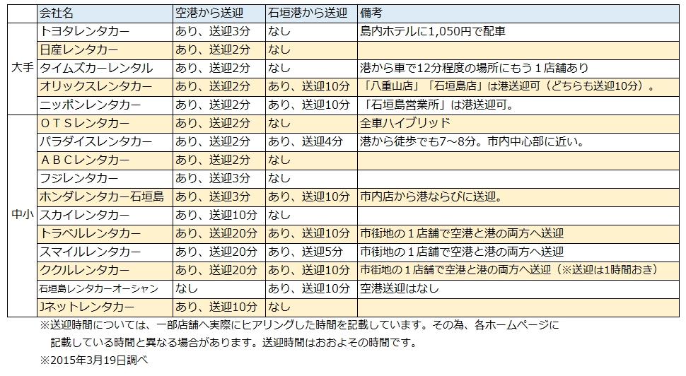石垣島レンタカー会社一覧表