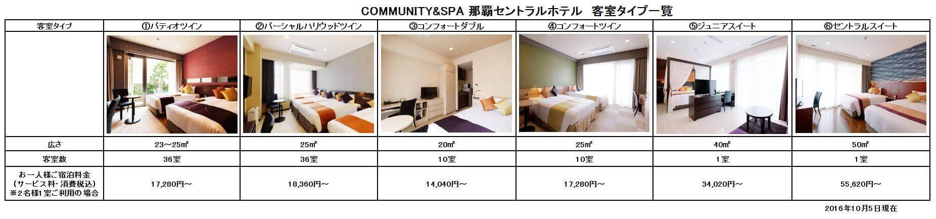 naha-central-hotel-chart