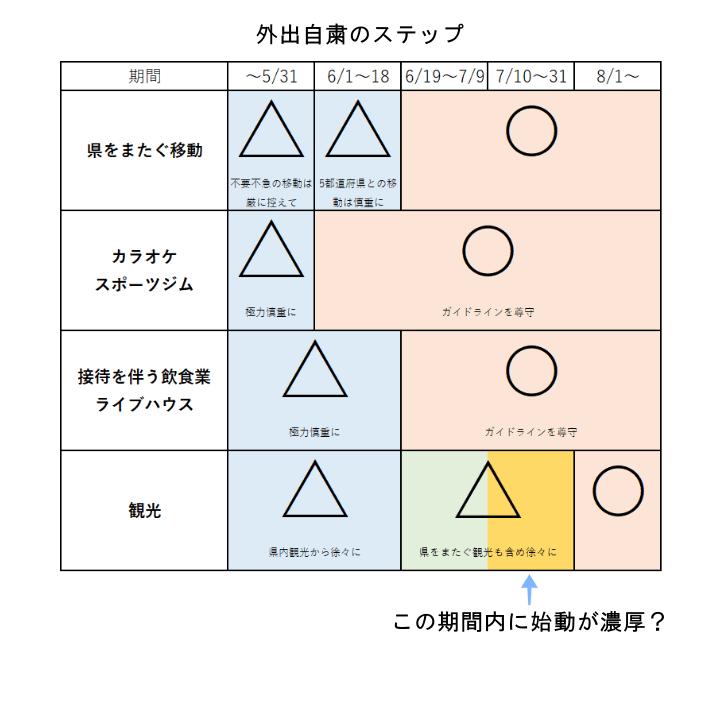 go to トラベルキャンペーン スケジュール